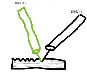 彫刻刀の図