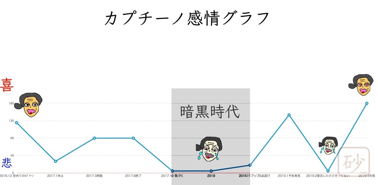 カプチーノ感情グラフ