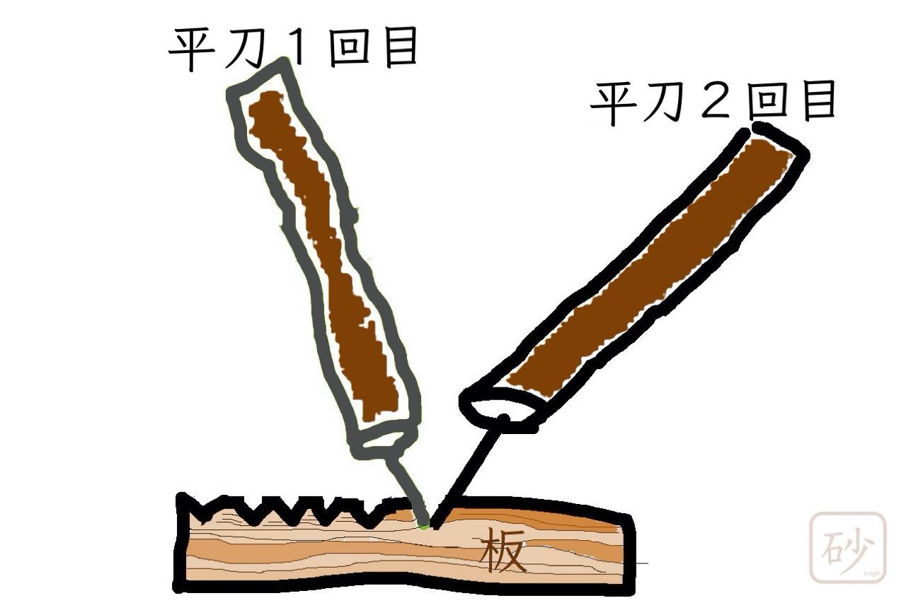 木の彫り方